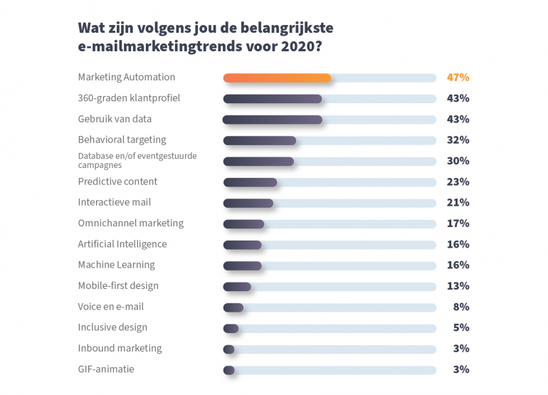 Trends e-mailmarketing 2020.
