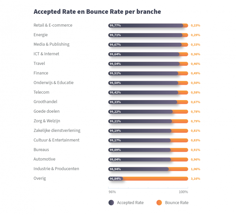 E-mail Benchmark accepted rate en bounce rate per branche.