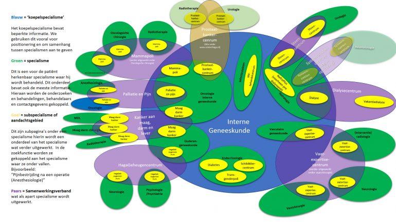 Ziekenhuiswebsite HagaZiekenhuis structuur interne geneeskunde