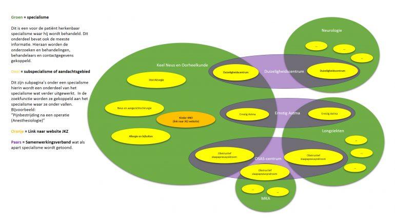 Ziekenhuiswebsite HagaZiekenhuis structuur KNO