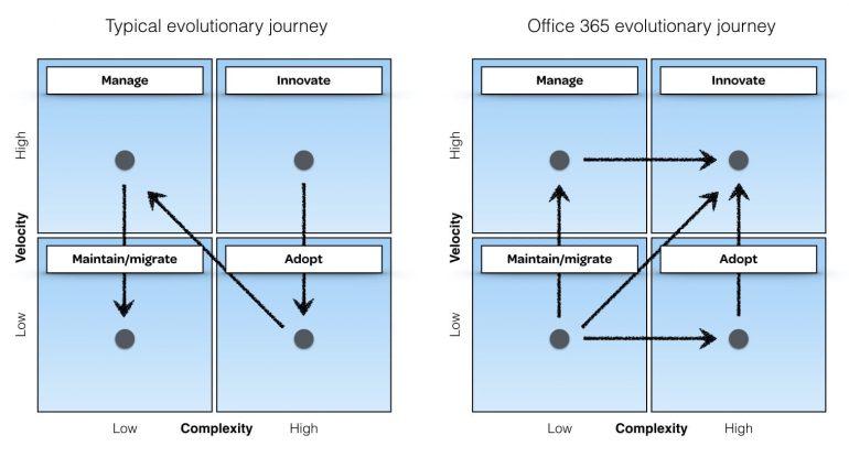 Schema dat de atypische evolutie van Office 365 toont