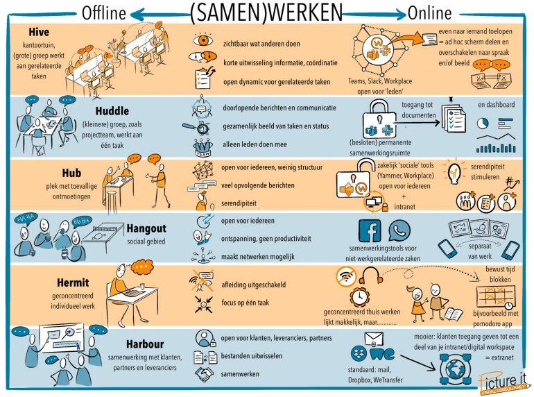 Online en offline samenwerken.