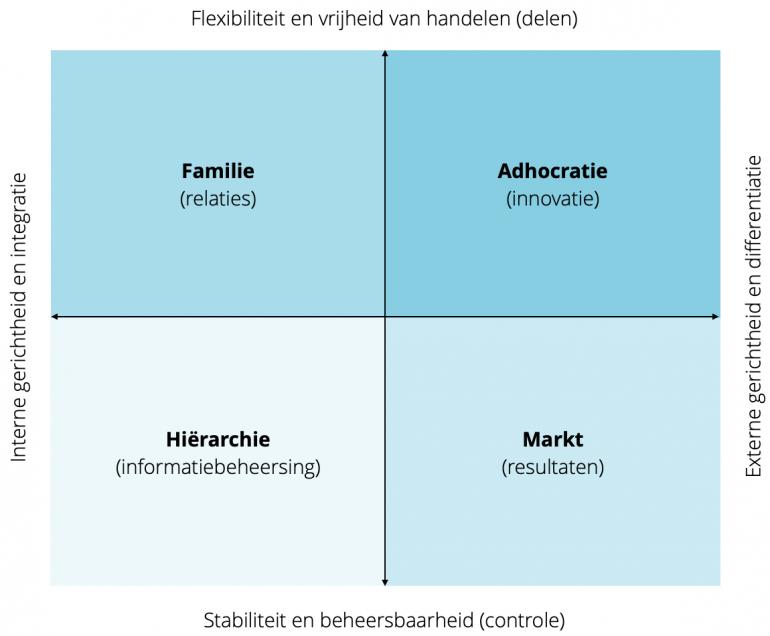 Kwadrant van concurrerende waarden volgens Cameron en Quinn (uitleg boven en onder de afbeelding).