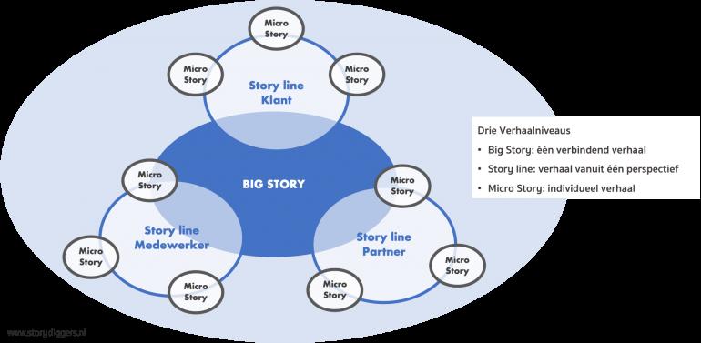 Het vertellen van verhalen in 3 stappen.