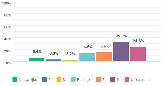 Grafiek die toont hoe het lukte om voor corona thuis te werken: zo'n 29% nauwelijks tot redelijk, zo'n 61% beter dan redelijk tot uitstekend