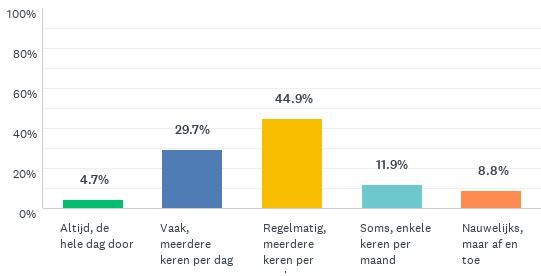 Grafiek die toont hoe vaak mensen samenwerken met collega's tijdens corona: 5% altijd, 30% vaak, 45% regelmatig, 12% soms, 9% nauwelijks