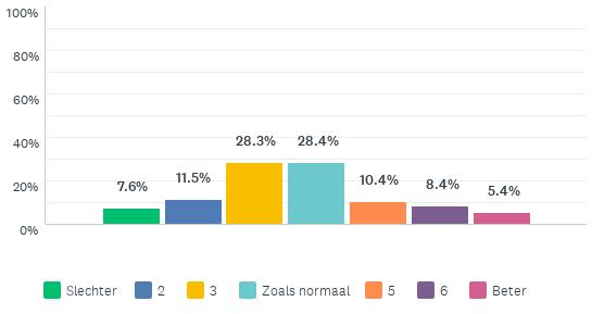 Grafiek die toont of mensen tijdens corona slechter of beter kunnen thuiswerken: 48% slechter, 28% zoals normaal en 24% beter