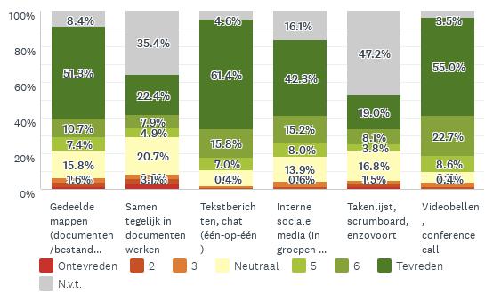 Grafiek die toont hoe tevreden mensen zijn over digitale middelen: meest tevreden videobellen en gedeelde mappen; minst tevreden samen tegelijk in documenten werken