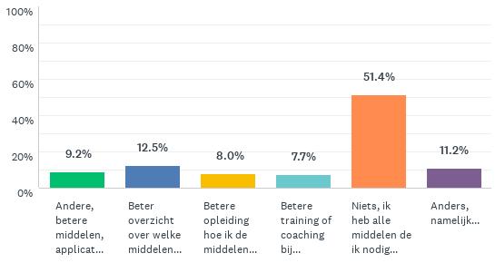 Grafiek die toont wat mensen nog nodig hebben voor digitaal (thuis)werken: 51% niks, 13% beter overzicht over middelen, 9% andere middelen, 8% betere opleiding, 8% betere coaching bij digitaal werken