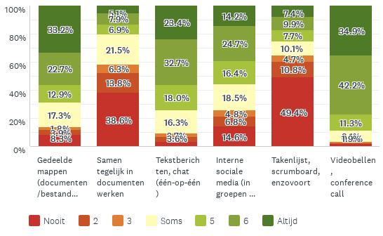 Grafiek die toont welke digitale middelen mensen gebruiken tijdens corona: meest gebruikt zijn videobellen en tekstberichten, minst gebruikt zijn takenlijst/scrumboard en samen tegelijk in documenten werken