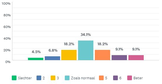 Grafiek die toont hoe medewerkers van een Vlaams ziekenhuis vinden dat thuiswerken tijdens corona gaat ten opzichte van ervoor. Hoogst scorende categorie is 'Zoals normaal' met ruim 34%