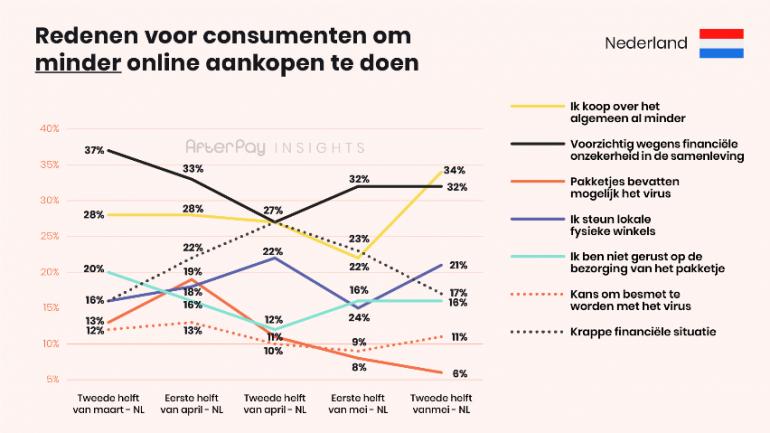 Redenen voor consumenten om minder online aankopen te doen.
