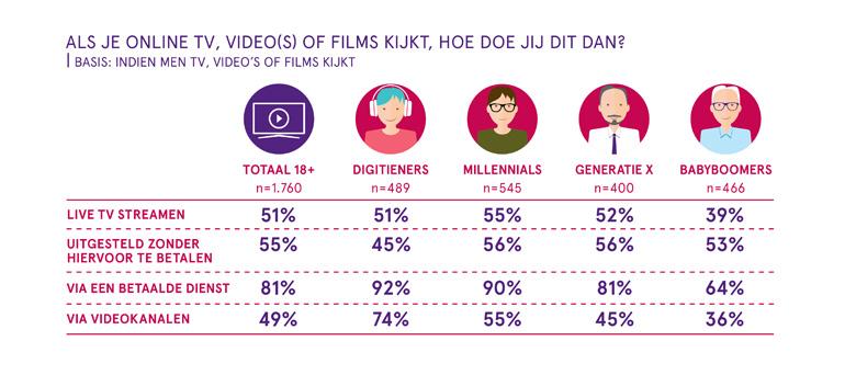 What's Happening Online 2020: online tv, video en film.