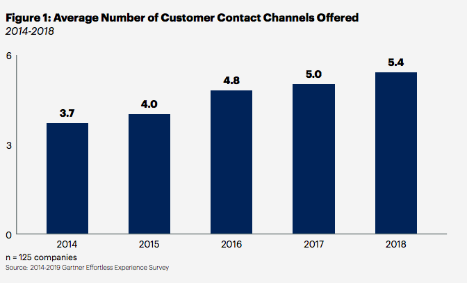 Average number of customer contact channels offered.