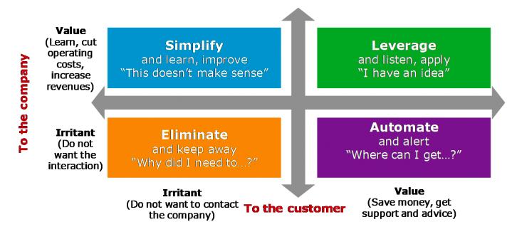 De Value-Irritant matrix voor een optimale kanaalstrategie.