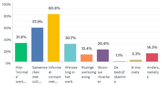 Grafiek die toont wat medewerkers van een universiteit missen aan hun 'normale' werkplek. het hoogst scoren informeel contact (81%) en samenwerken met collega's (58%).