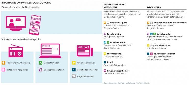 Rechts de 'Staat van Betrokkenheid 2020', waaraan ruim 16.000 Nederlanders deelnamen. Er zijn overeenkomsten en verschillen met communicatievoorkeuren in crisistijden (links).