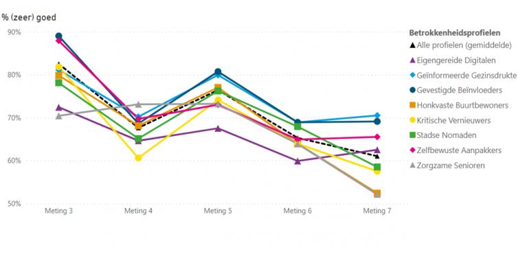 Grafiek met hoe mensen de corona-communicatie van de Nederlandse overheid waarderen