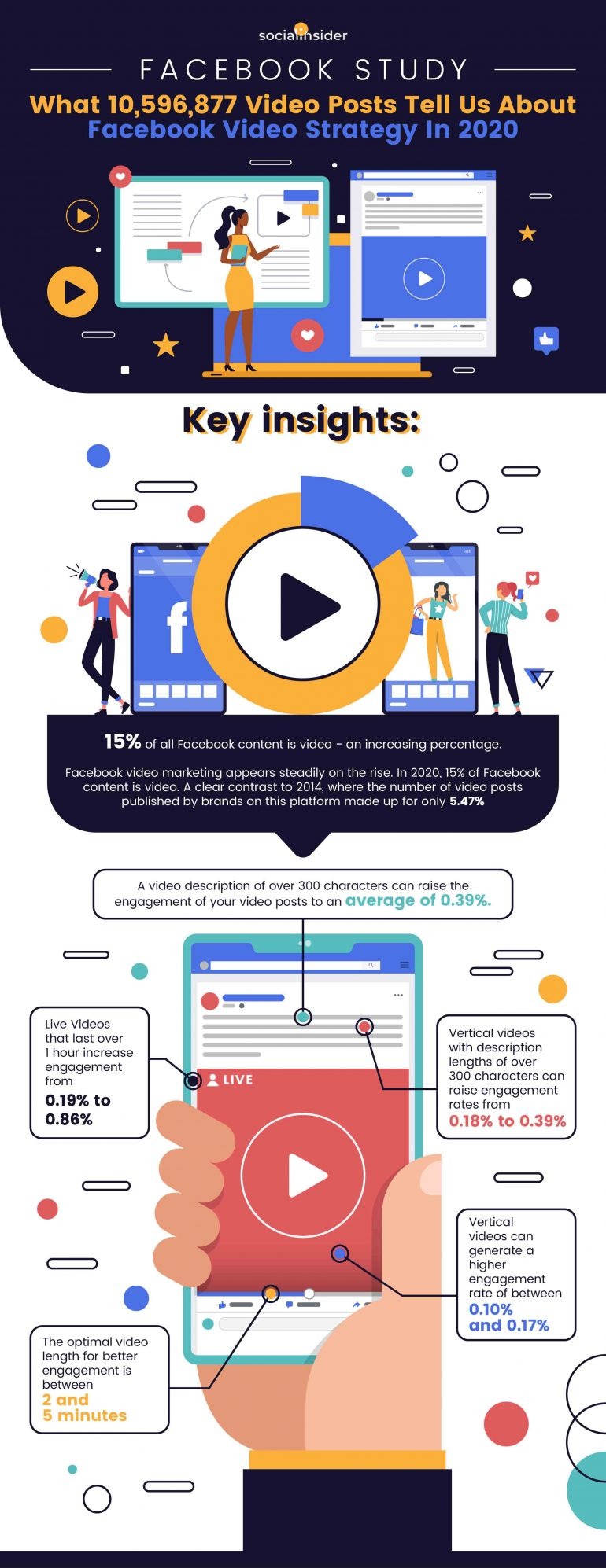 Facebookvideo's infographic social insider.