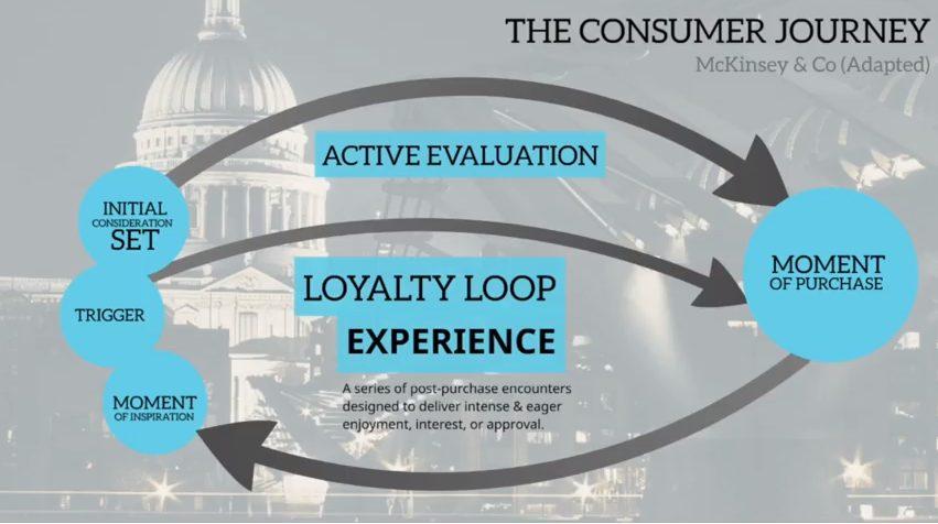 The Loyalty Loop van Andrew Davis voor meer loyaliteit.
