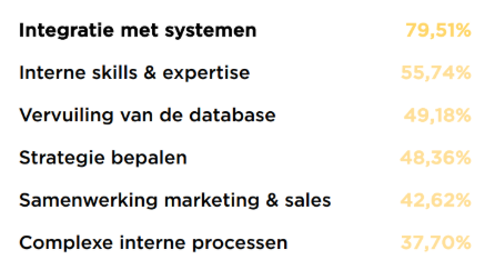 marketing automation benchmark-cijfers.
