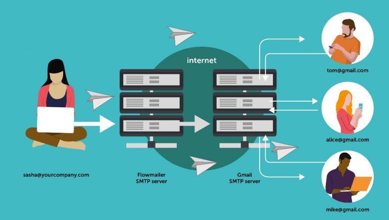 Deze afbeelding laat zien hoe het SMTP-protocol werkt.