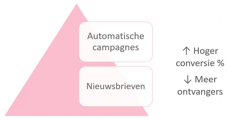 e-mailmarketing: het verschil tussen nieuwsbrieven en automatische campagnes