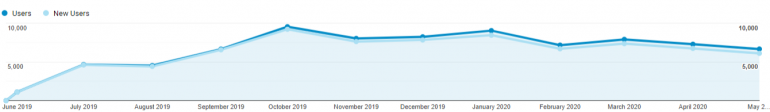 Verschil tussen new users en users wordt groter in grafiek.