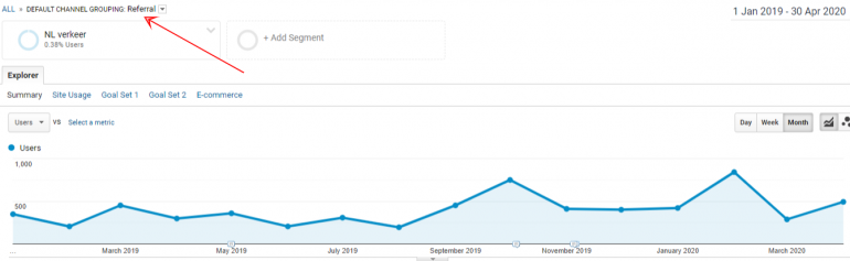 Een mooie groei van het 'clean' referral kanaal voor deze klant in de afgelopen maanden.