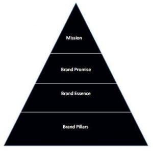 piramide brand personality