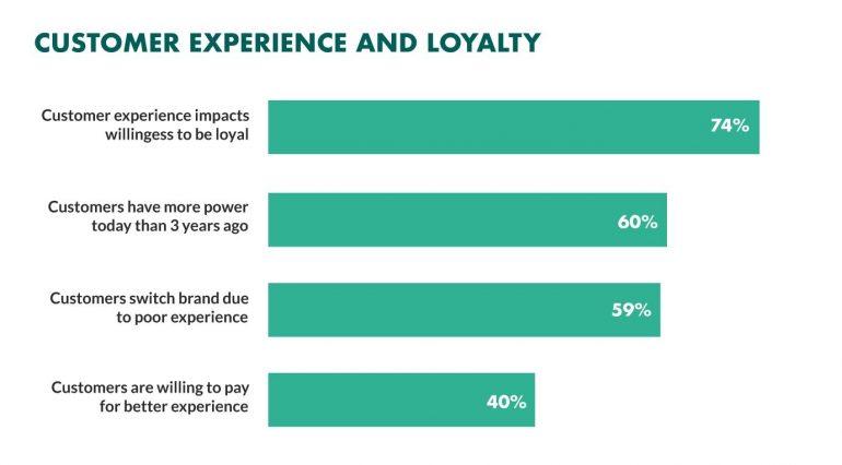 Customer experience and loyalty onderzoekscijfers in een grafiek.