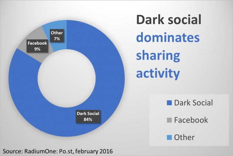 Dark social is het belangrijkste kanaal voor websiteverkeer. Hoog tijd voor een dark social strategie.