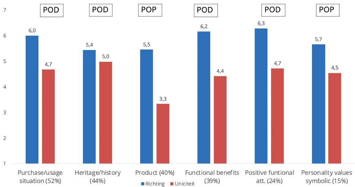 Grafiek met de uitkomsten tussen point of parity en een point of difference.