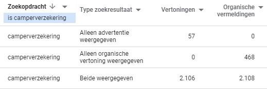 De zoekopdracht 'camperverzekering' zie je in deze tabel drie keer terugkomen in de SEO en SEA resultaten.