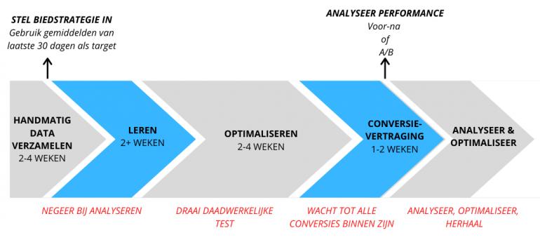 Smart Bidding Testing Framework