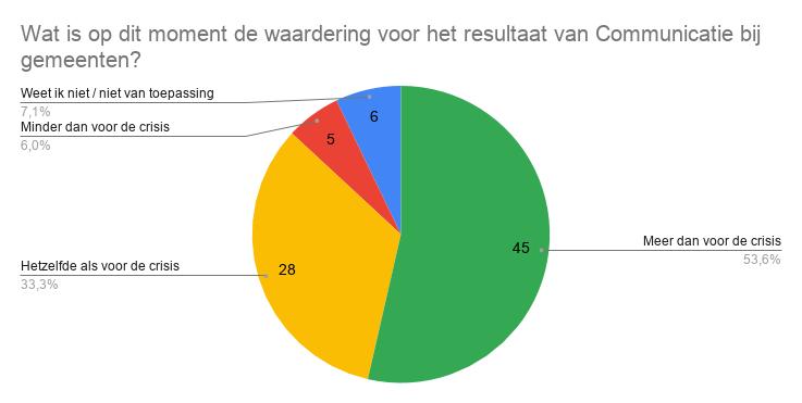 Grafiek die laat zien dat er meer waardering is voor het resultaat van Communicatie bij gemeenten.