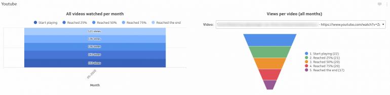 Kijkdichtheid van video's meten.