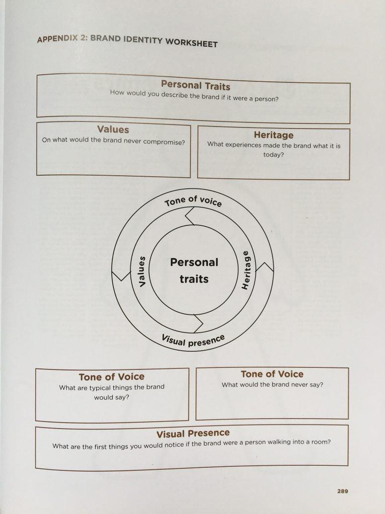 brand identity worksheet uit boek Online Brand Identity.