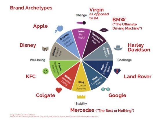 archetypen-framework