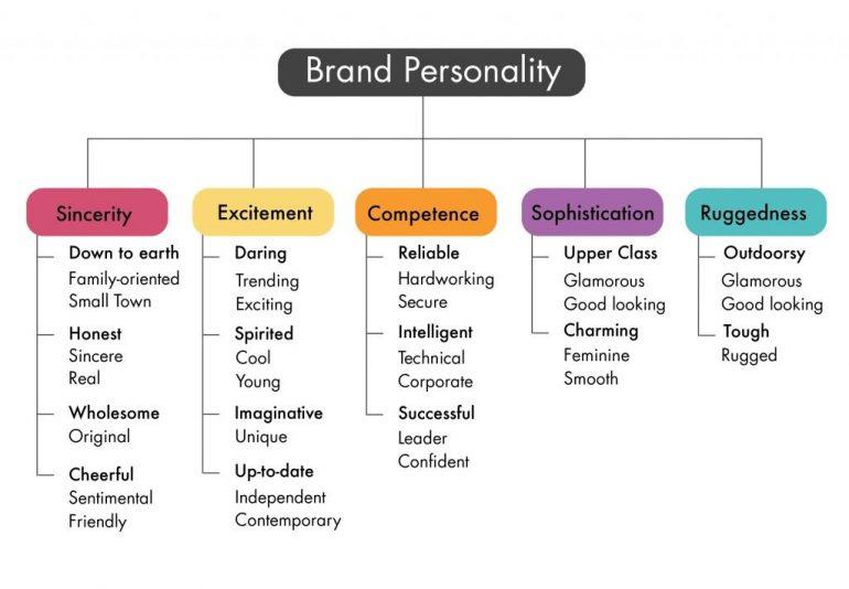 Brand personality frameworkAaker, 2001.