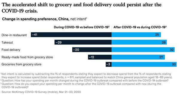 Versnelde shift naar boodschappen- en maaltijdbezorging na de crisis
