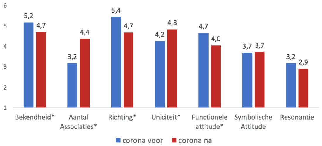 De belangrijkste merk-KPI's van biermerk Corona.