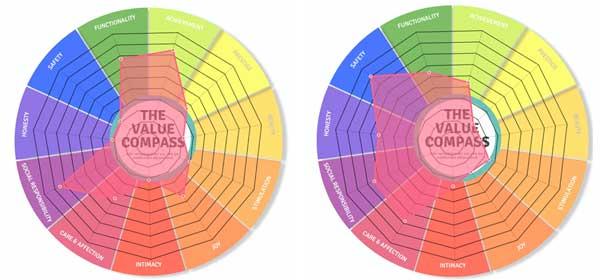 waardecompassen voor en na COVID-19