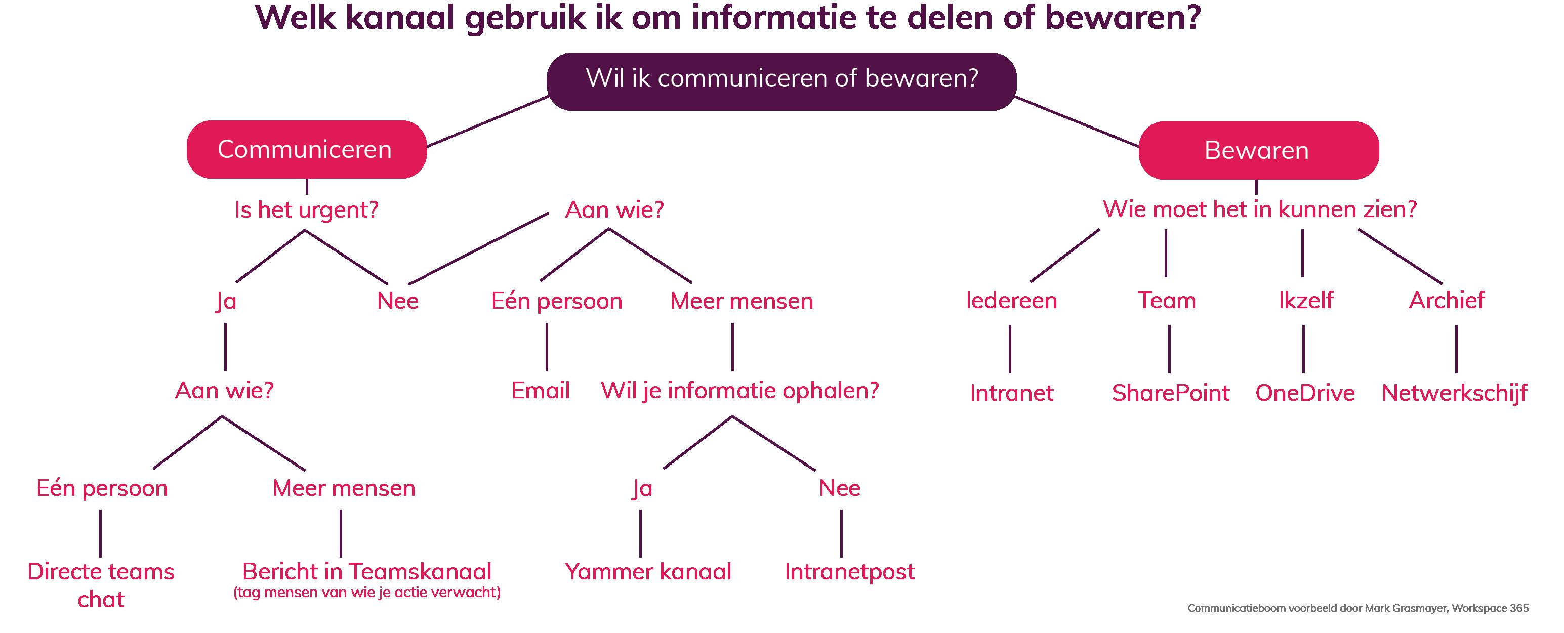 Communicatieboom om te weten welke informatie je waar moet delen.