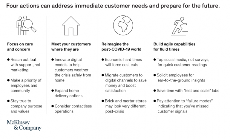 tabel McKinsey over de behoeften van de klant en klantgerichtheid in en na corona.