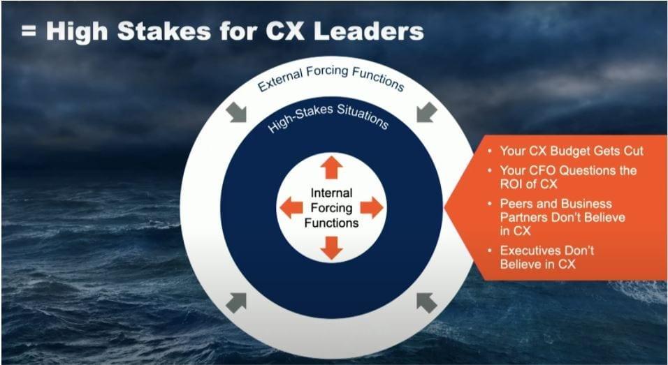 Waar elke CX-leider in zijn carrière mee te maken krijgt, volgens Gartner.