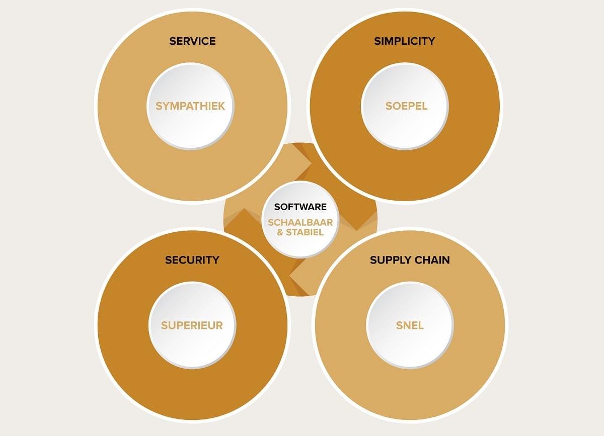 Overzicht van de succesfactoren voor een webshop.