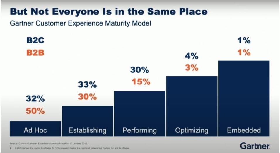 Gartner Customer Experience Maturity Model.