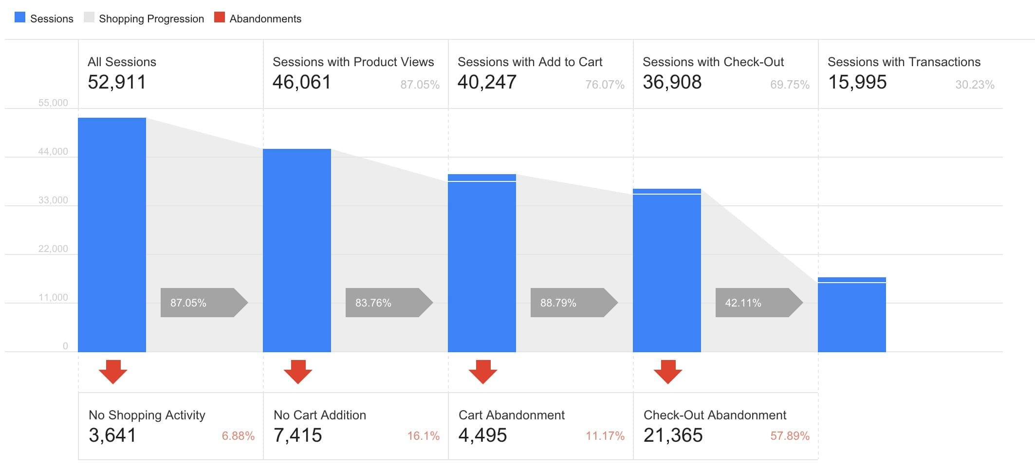 Screenshot van Google Tag Manager Enhanced E-commerce.