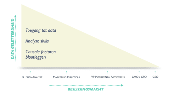 Data geletterdheid versus beslissingsmacht.
